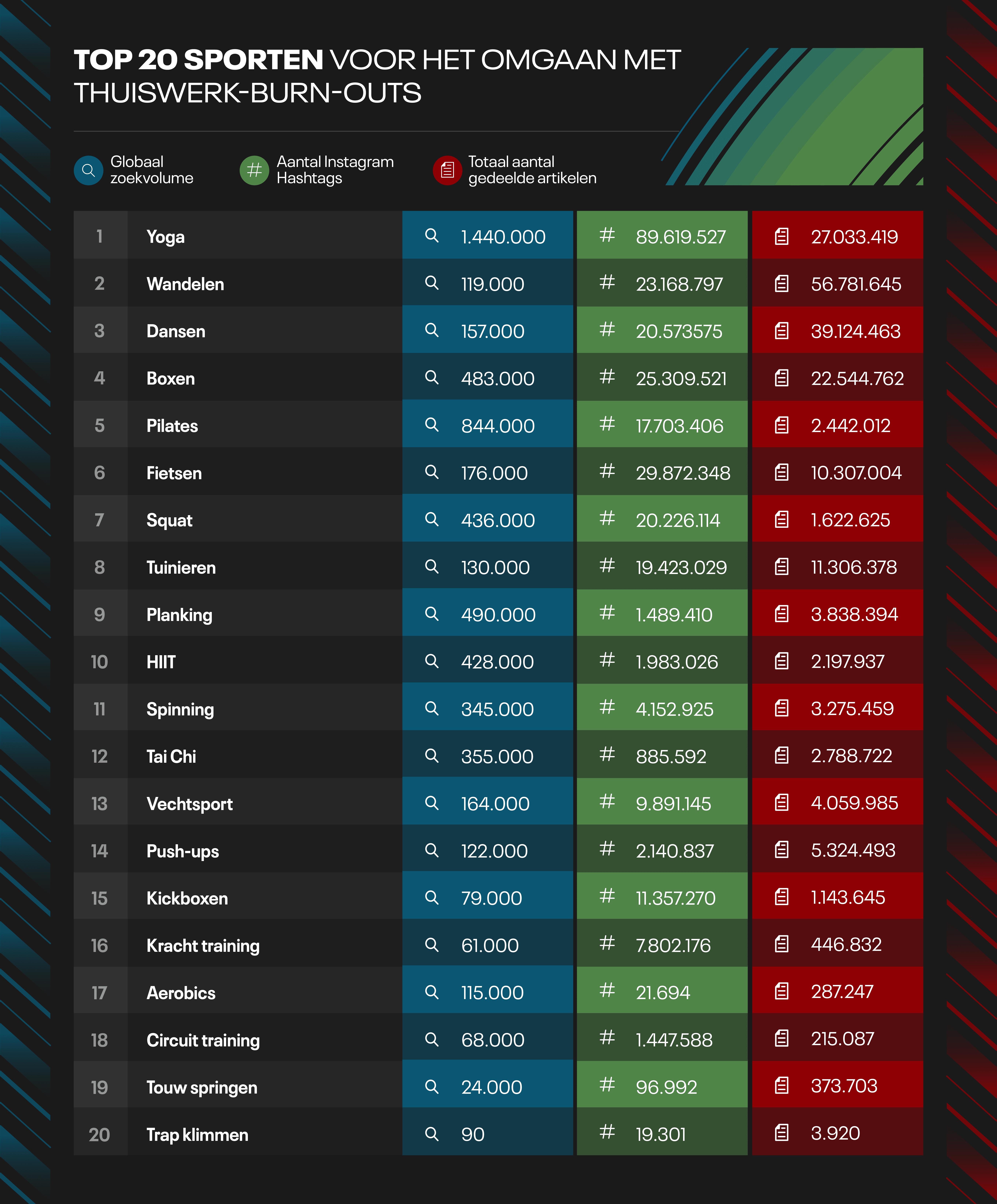Top 20 exercises global - NL